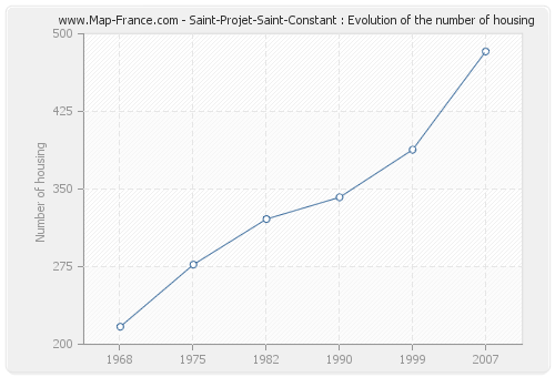 Saint-Projet-Saint-Constant : Evolution of the number of housing