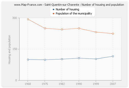 Saint-Quentin-sur-Charente : Number of housing and population