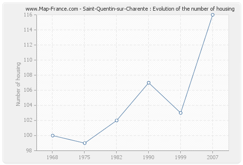 Saint-Quentin-sur-Charente : Evolution of the number of housing