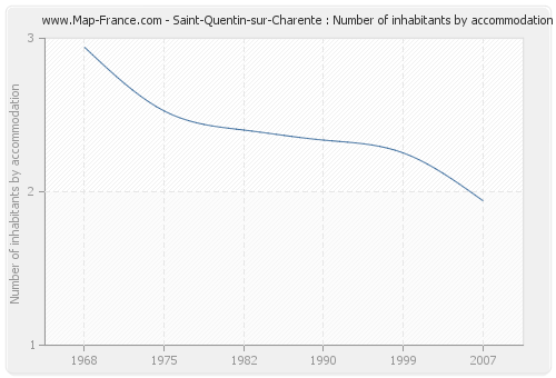 Saint-Quentin-sur-Charente : Number of inhabitants by accommodation