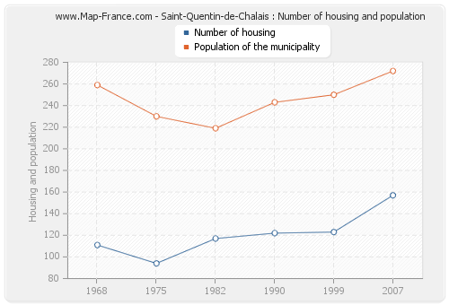 Saint-Quentin-de-Chalais : Number of housing and population