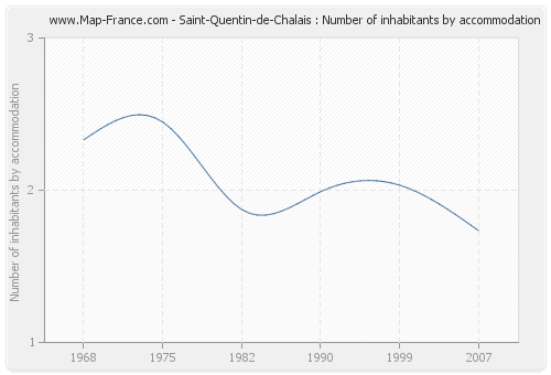 Saint-Quentin-de-Chalais : Number of inhabitants by accommodation