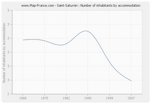 Saint-Saturnin : Number of inhabitants by accommodation