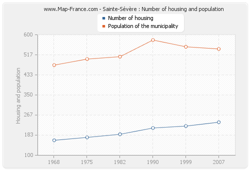 Sainte-Sévère : Number of housing and population