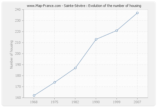 Sainte-Sévère : Evolution of the number of housing