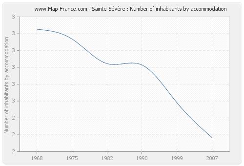 Sainte-Sévère : Number of inhabitants by accommodation