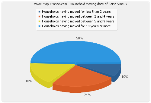 Household moving date of Saint-Simeux