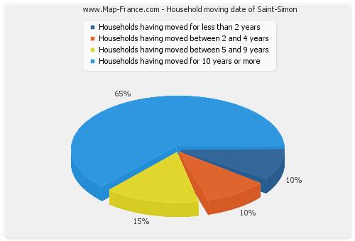 Household moving date of Saint-Simon