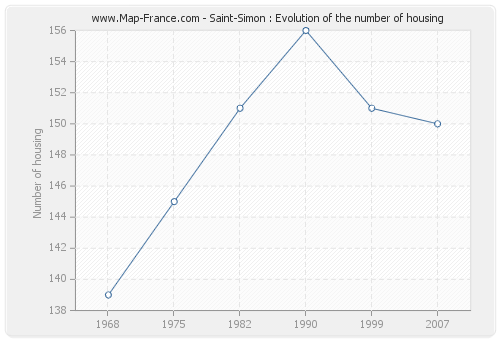 Saint-Simon : Evolution of the number of housing