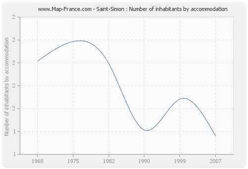 Saint-Simon : Number of inhabitants by accommodation