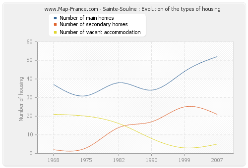 Sainte-Souline : Evolution of the types of housing