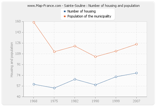 Sainte-Souline : Number of housing and population
