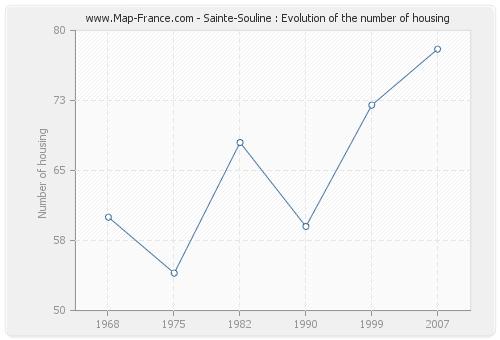 Sainte-Souline : Evolution of the number of housing