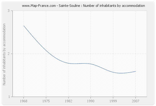 Sainte-Souline : Number of inhabitants by accommodation