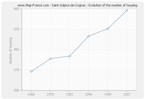 Saint-Sulpice-de-Cognac : Evolution of the number of housing