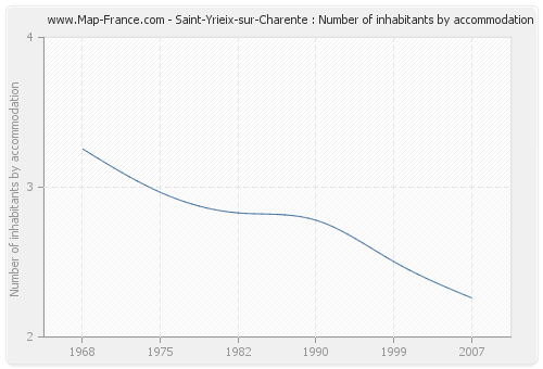 Saint-Yrieix-sur-Charente : Number of inhabitants by accommodation