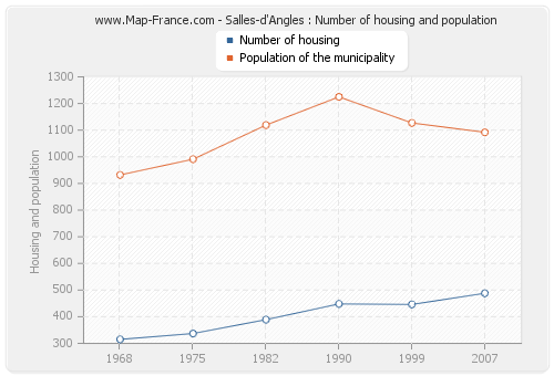 Salles-d'Angles : Number of housing and population