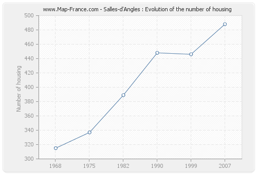 Salles-d'Angles : Evolution of the number of housing