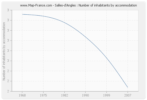Salles-d'Angles : Number of inhabitants by accommodation