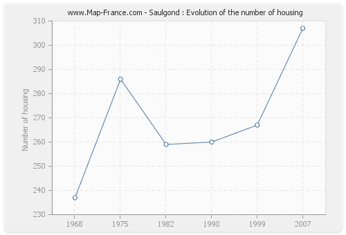 Saulgond : Evolution of the number of housing