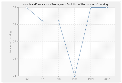 Sauvagnac : Evolution of the number of housing