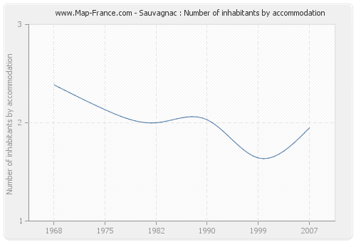 Sauvagnac : Number of inhabitants by accommodation