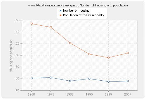 Sauvignac : Number of housing and population