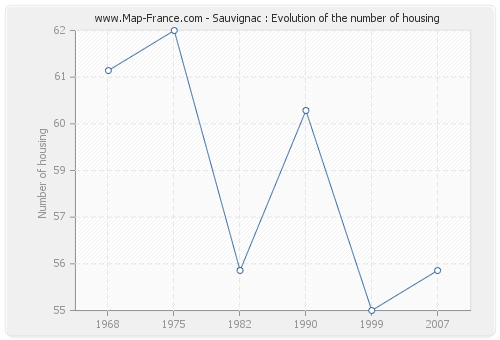 Sauvignac : Evolution of the number of housing