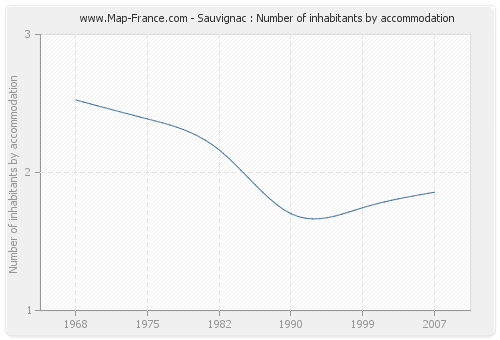 Sauvignac : Number of inhabitants by accommodation