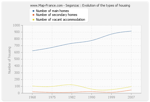 Segonzac : Evolution of the types of housing