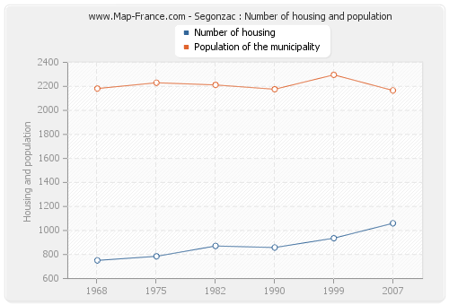 Segonzac : Number of housing and population