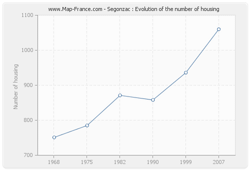 Segonzac : Evolution of the number of housing
