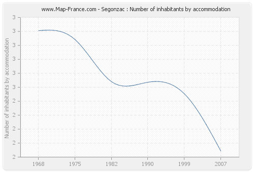 Segonzac : Number of inhabitants by accommodation