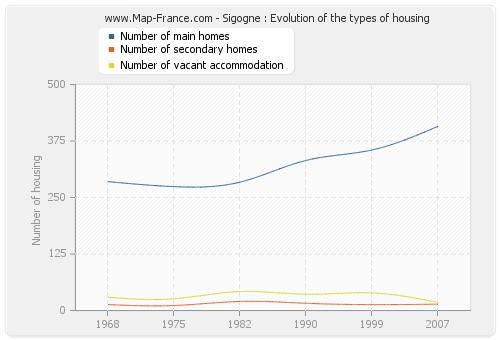Sigogne : Evolution of the types of housing