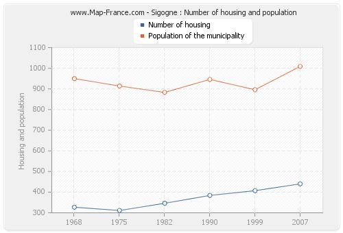 Sigogne : Number of housing and population