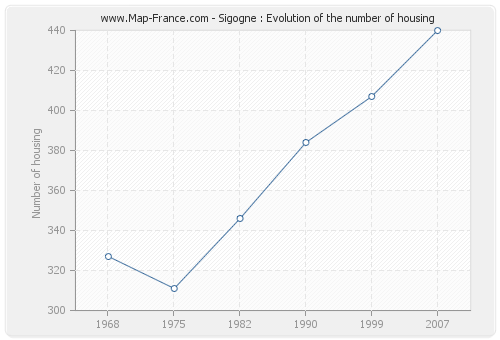 Sigogne : Evolution of the number of housing