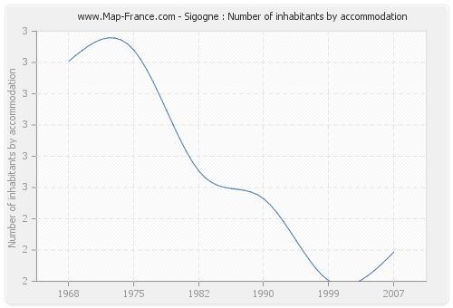 Sigogne : Number of inhabitants by accommodation