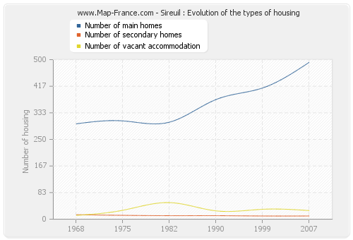 Sireuil : Evolution of the types of housing