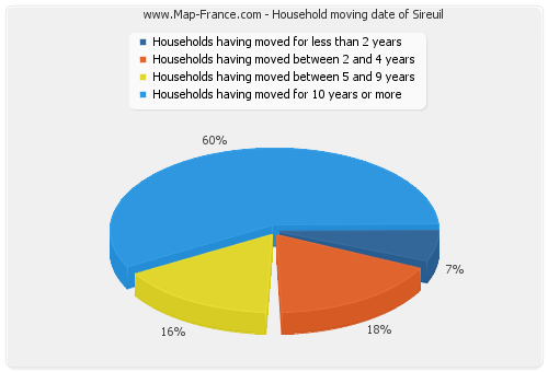 Household moving date of Sireuil