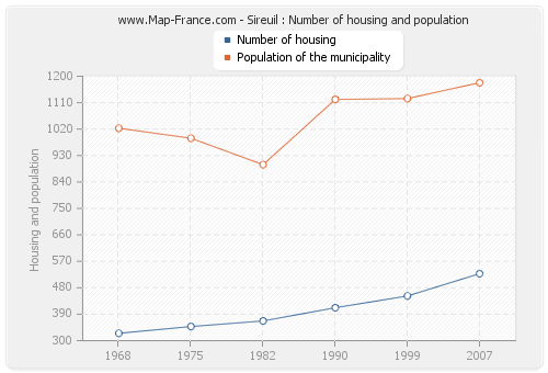 Sireuil : Number of housing and population