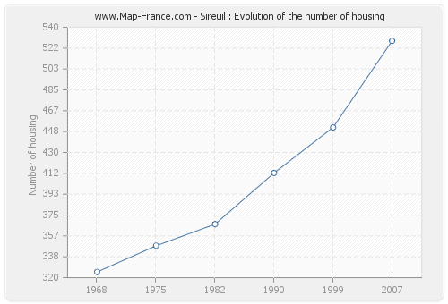Sireuil : Evolution of the number of housing