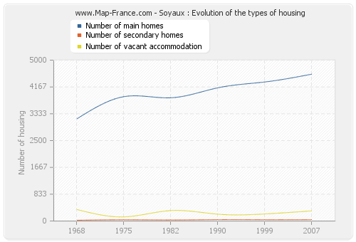 Soyaux : Evolution of the types of housing