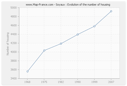 Soyaux : Evolution of the number of housing
