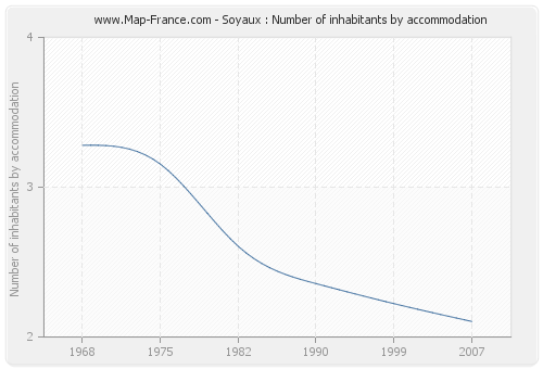 Soyaux : Number of inhabitants by accommodation
