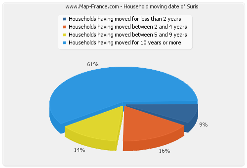 Household moving date of Suris