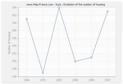Suris : Evolution of the number of housing