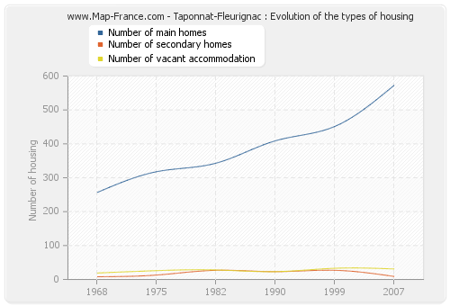 Taponnat-Fleurignac : Evolution of the types of housing