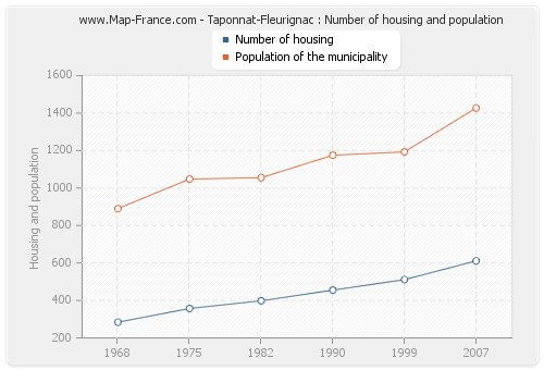 Taponnat-Fleurignac : Number of housing and population