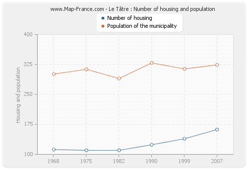 Le Tâtre : Number of housing and population