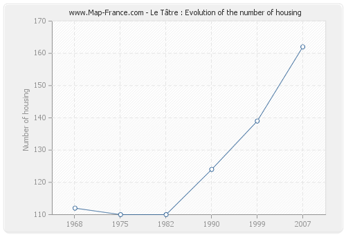 Le Tâtre : Evolution of the number of housing